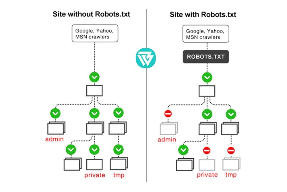 robots.txt دانلود فایل,robots.txt کاربرد فایل,robots.txt محل فایل